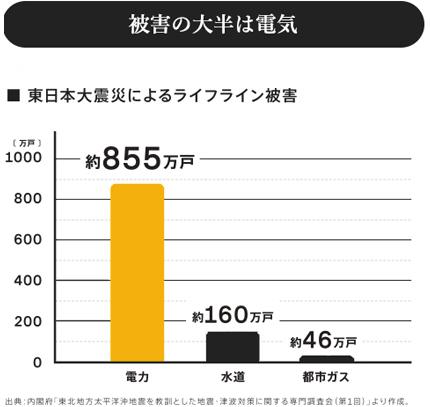 東日本大震災によるライフライン被害のグラフ