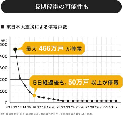 東日本大震災による停電戸数のグラフ