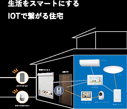 生活をスマートにするIOTで繋がる住宅