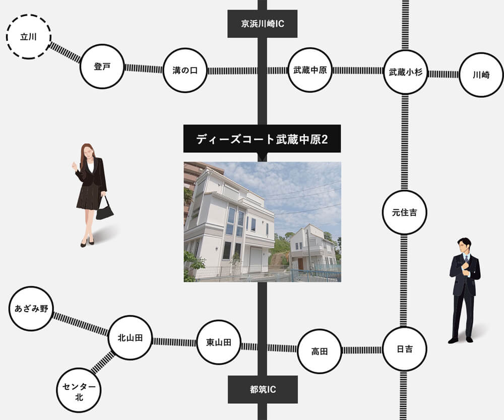ディーズコート武蔵中原周辺マップ